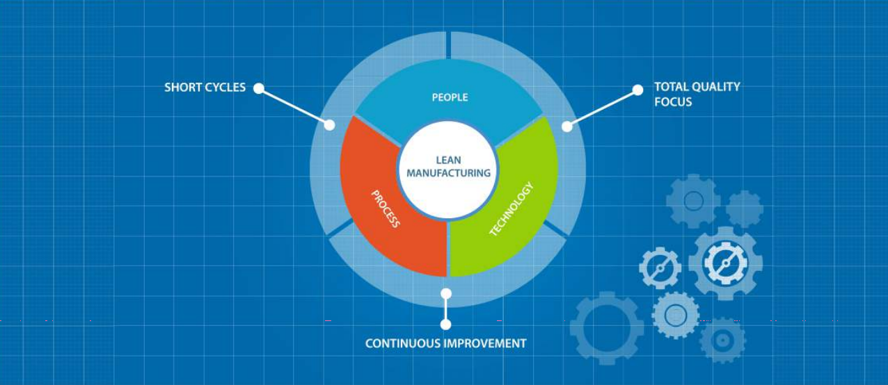 3 Ms of Lean Manufacturing